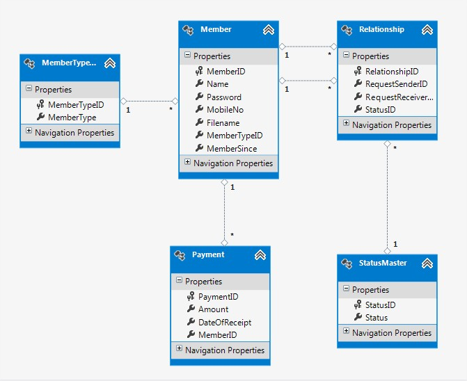 manually map table to model mvc